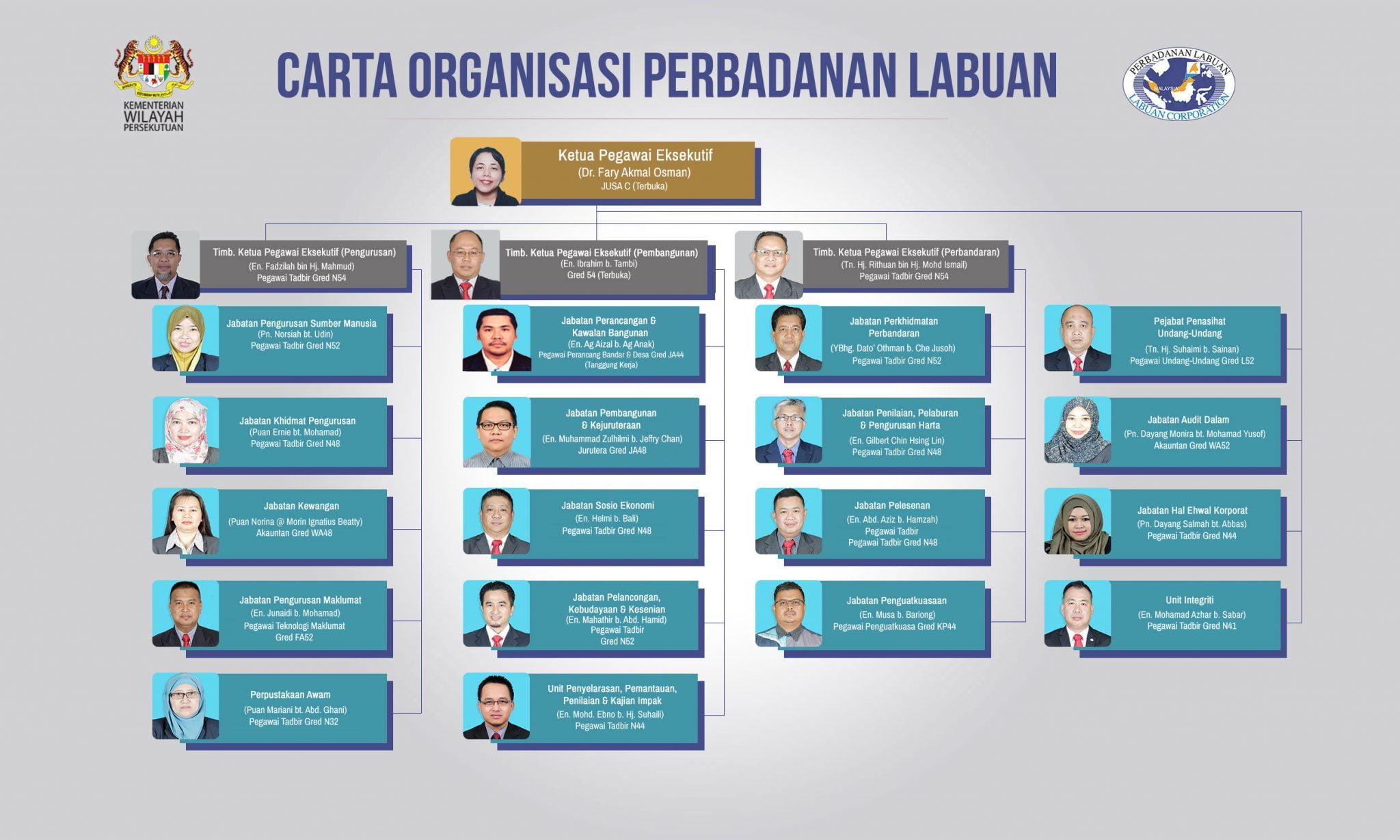 BM 30062020 carta organisasi pl 2020